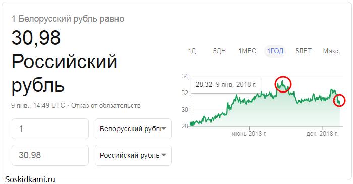 Курс белорусского рубля к российскому рублю