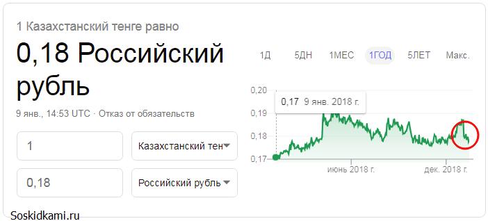 Курс казахстанского тенге к российскому рублю