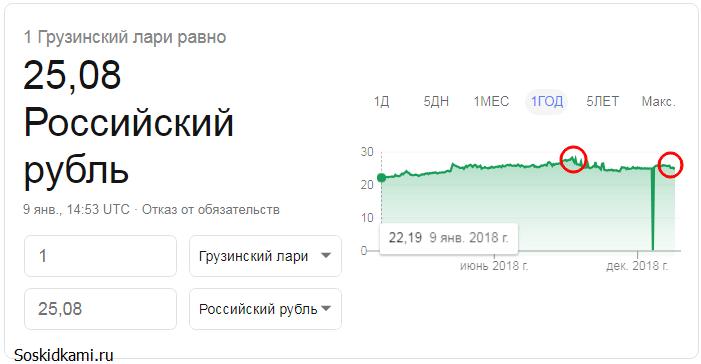 Курс грузинского лари к российскому рублю